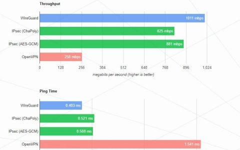 WireGuard介绍及客户端使用教程